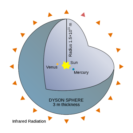 An illustration on a Dyson Sphere CREDIT: Wikipedia.org