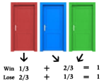 """For one particular door, it has a 1/3 chance to contain the prize and 2/3 to not contain the prize Win: Wins if switch (because picked the """"wrong"""" door initially) Lose: Loses if switch (because picked the """"right"""" door initially) CREDIT: MonteHallProblem.com"""