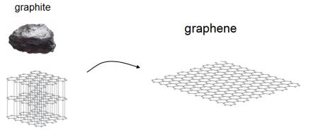 graphene1