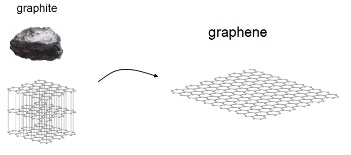 Figure 1: Graphene Stripped From Graphite
