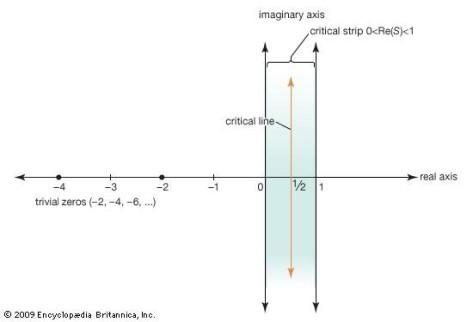 Figure 4: Zero-strip or Zero-line? That is the critical question